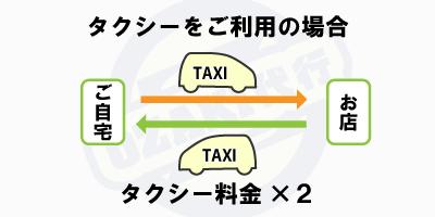タクシーを利用した場合、往復料金がかかります
